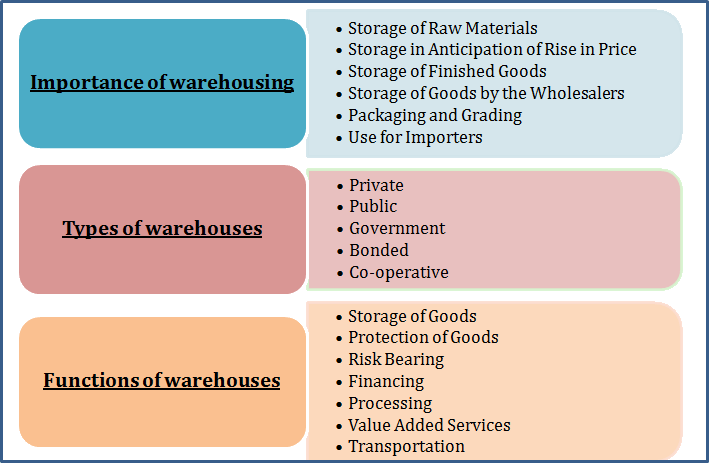 Warehousing importance, functions and types