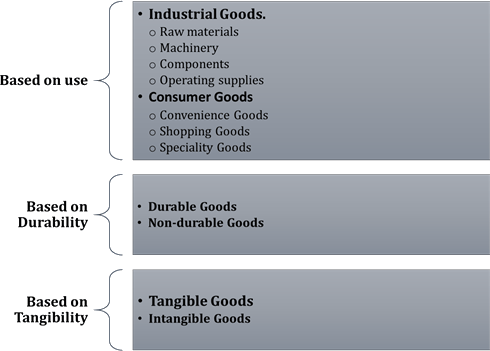 Image of Product Classification