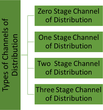 Image of Types of Channels of Distribution