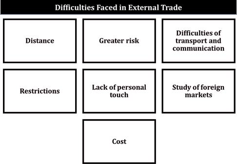 Difficulties Faced In External Trade