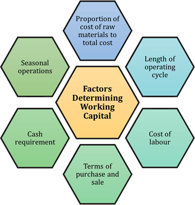 Image of Factors Determining Working Capital