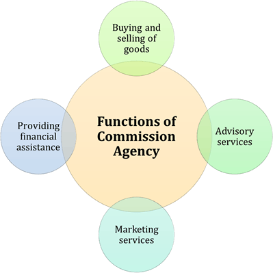 Functions of Commission Agency