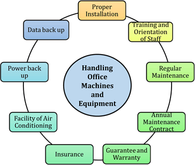 Handling office machines and equipment