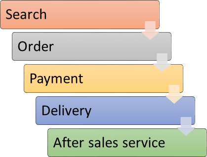 Showing the Transaction process in image
