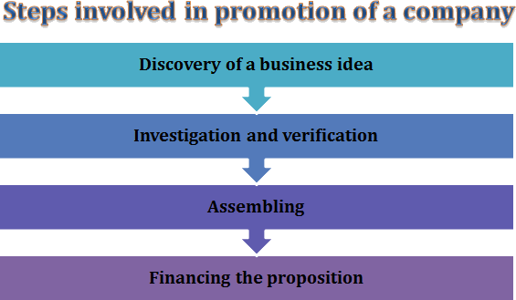 Steps involved in promotion of a company