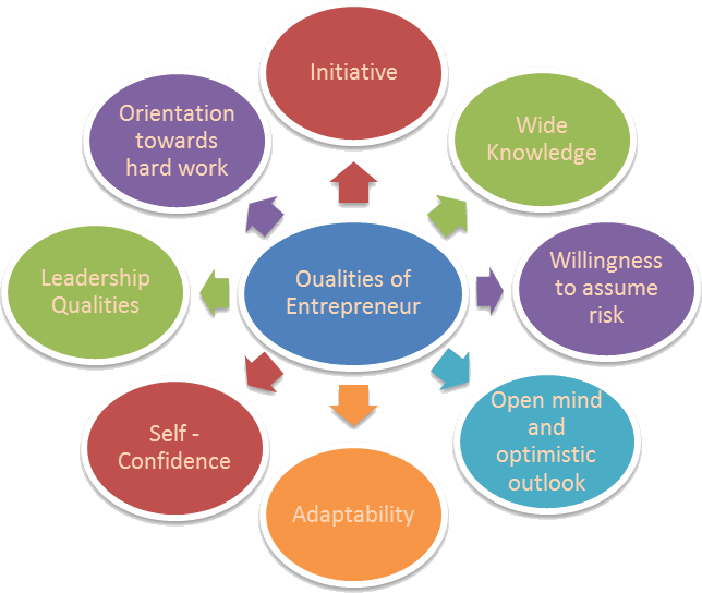 Image of the Qualities of Successful Entrepreneur
