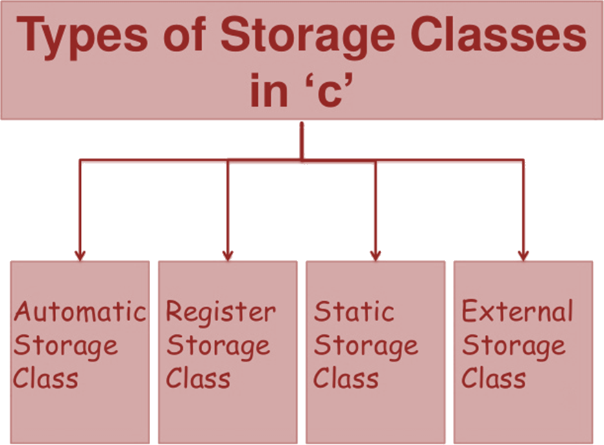 Figure shows types of Storage Classes