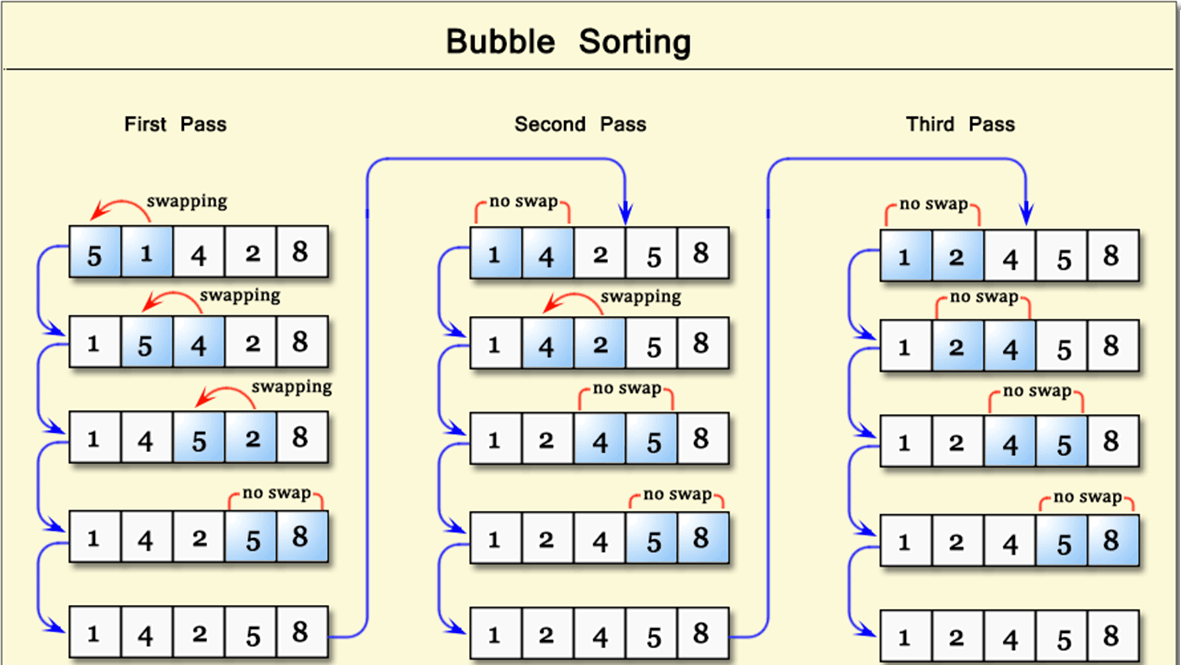 Image of bubble sort