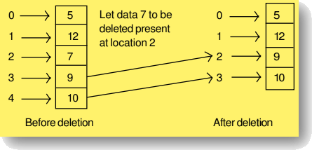 Image of Deletion