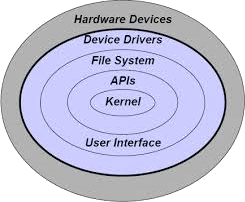 Image of Operating System