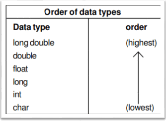 Image of Order in Data Type