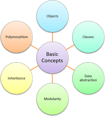 Image of Basic Concepts