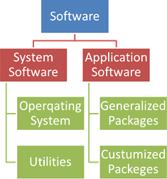 Image of Classification of Software