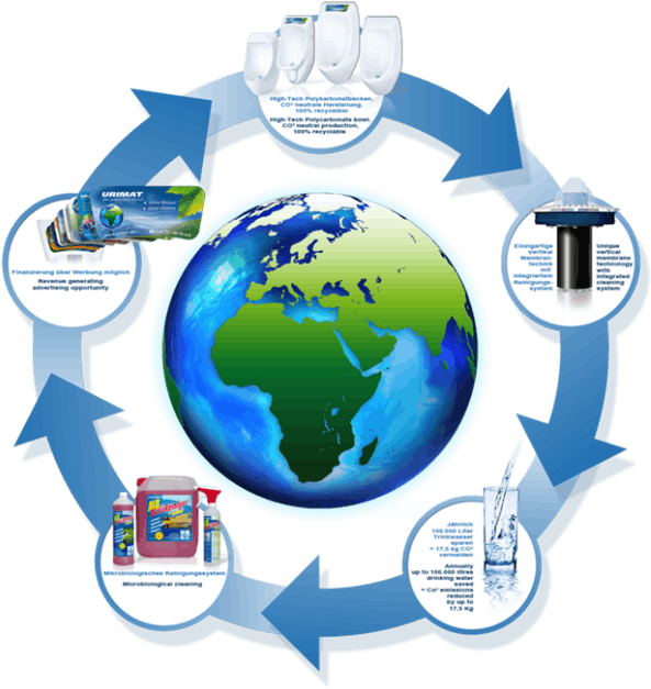 Image of Environment Cycle
