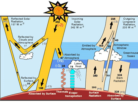 Image of Insolation Solar Radiation