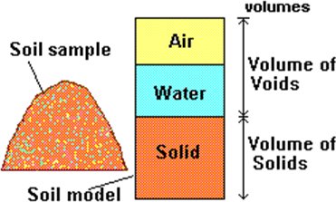 Weathering and Soil Gradation, Soil and Its Formation