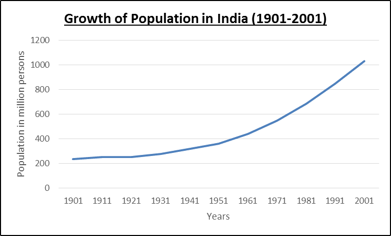 Growth of Population in India (1901 - 2001)