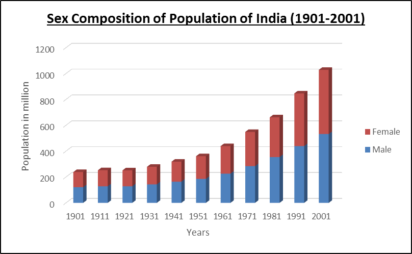 Sex Composition of Population of India (1901 - 2001)