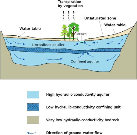 Image of Image of Water Table