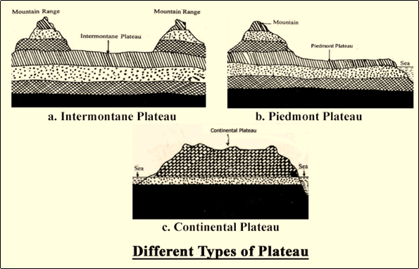 Different Types of Plateau