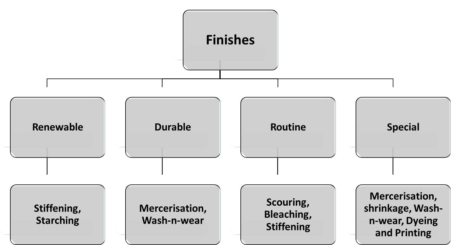 Image of Classification of Finishes