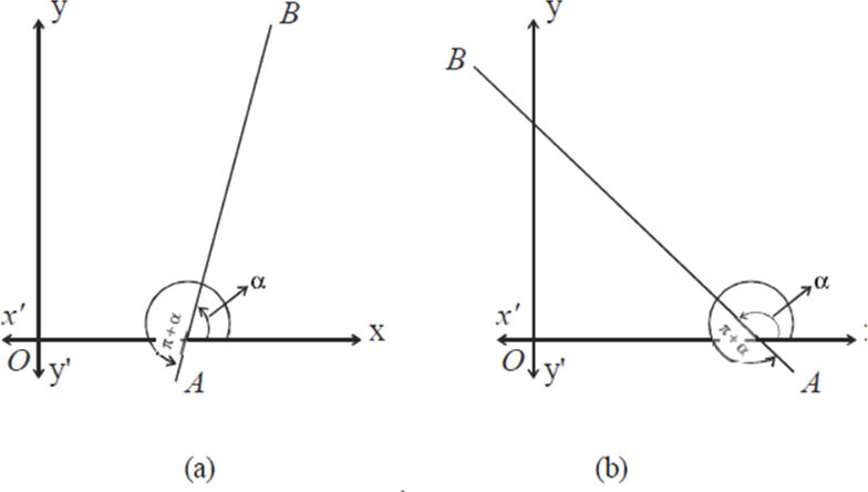 The line AB makes an angle or π+α