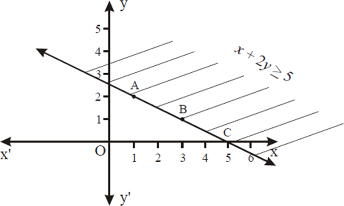 linear equation x + 2y = 5 in graph