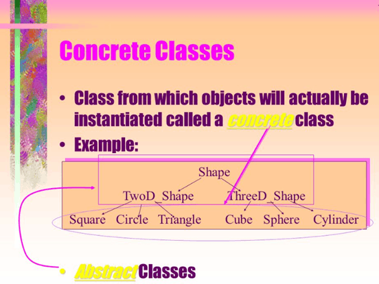 Image of the concrete classes