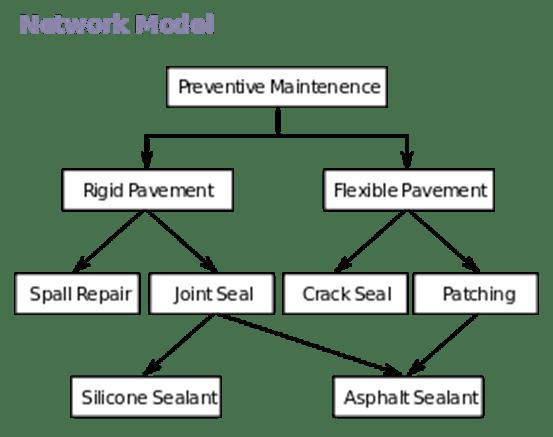 questions data model