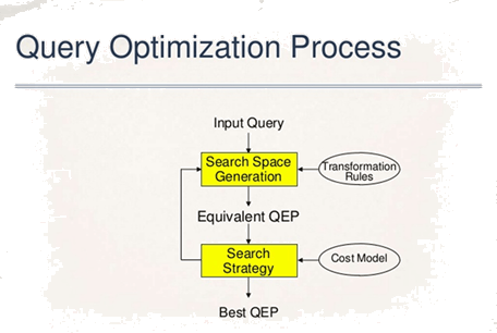 Process of query optimization.