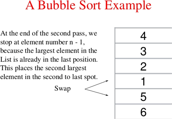 A bubble sort example