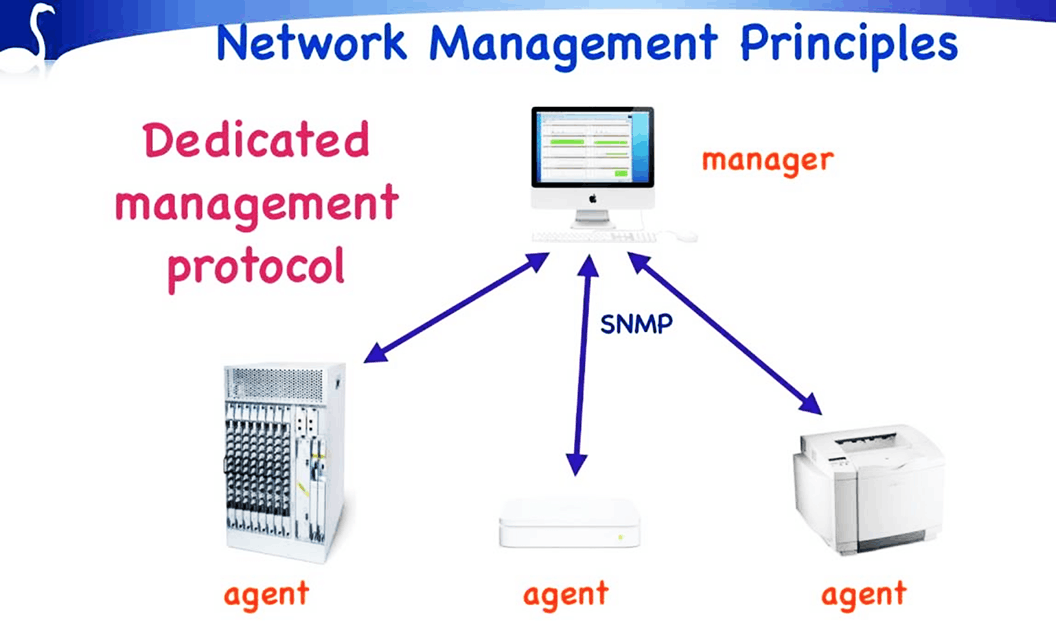 Network management principles