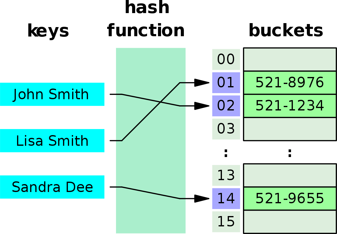 Image of the hash table