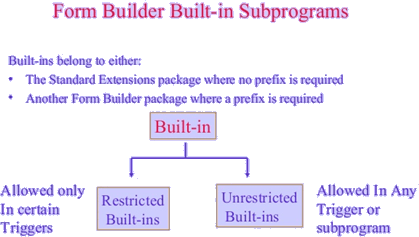 Understanding of Built-in subprograms