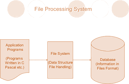 disadvantages of file processing system Disadvantages of traditional file system - download as word doc (doc  5)  data dependence : the applications/programs in file processing system are data .