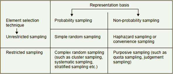 Understanding of representation basis