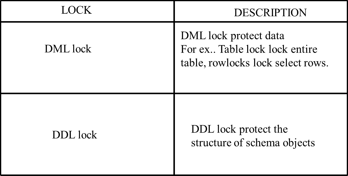 Define differents types of locks