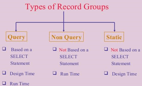 Define types of record groups