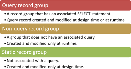 Three types of record groups