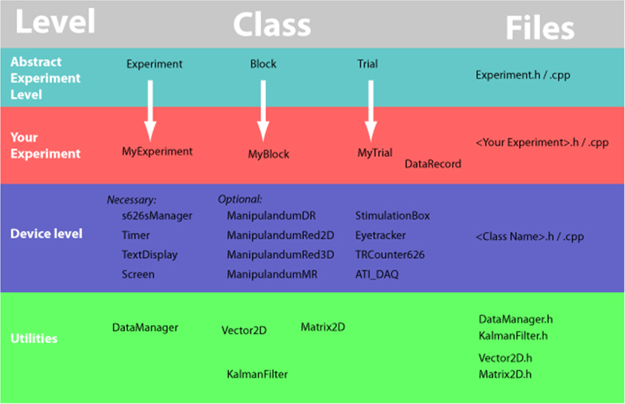 Understanding of different level, class and files.