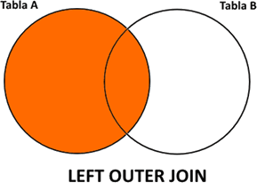 Image of the Left Outer join