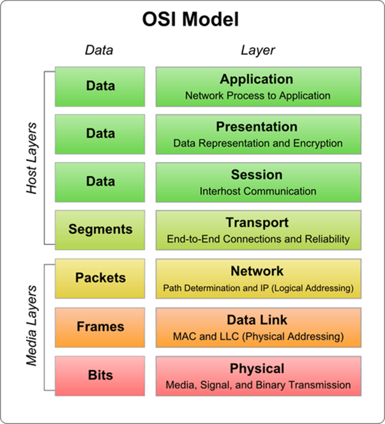 analogy essay osi model Here a good explanation of the 7 layer osi reference model.