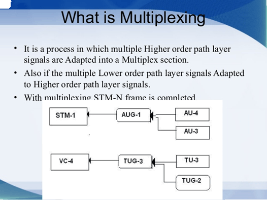 Image of the multiplexing
