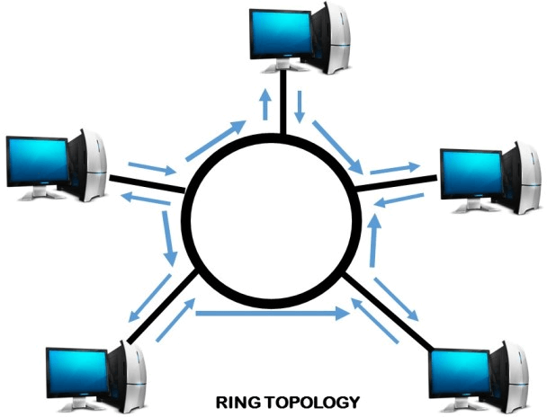 Image of ring topology